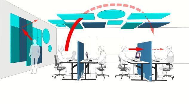 selva hałas w biurze ekrany akustyczne stojące wiszące sufitowe i ścienne wyciszenie dźwięku