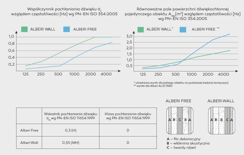 parametry techniczne pochłanianie dźwięku przez ekrany alberi